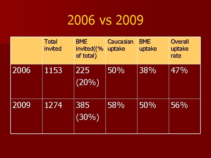 2006 vs 2009 Total invited BME Caucasian BME invited((% uptake of total) Overall uptake