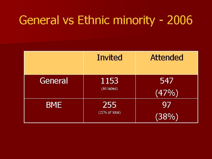 General vs Ethnic minority - 2006 Invited General Attended 1153 547 (47%) 97 (38%)