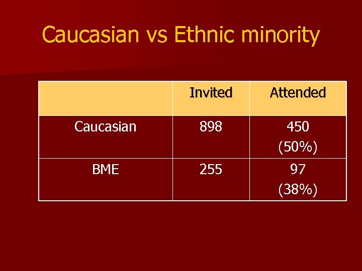Caucasian vs Ethnic minority Invited Attended Caucasian 898 450 (50%) BME 255 97 (38%)