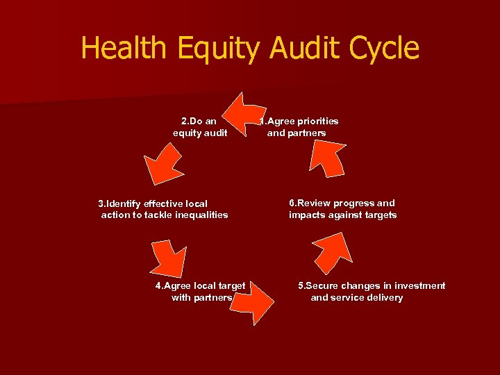 Health Equity Audit Cycle 2. Do an equity audit 3. Identify effective local action