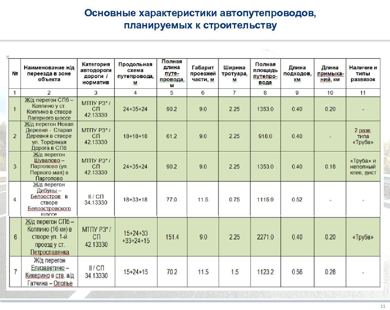 Основные характеристики автопутепроводов, планируемых к строительству 1 2 11