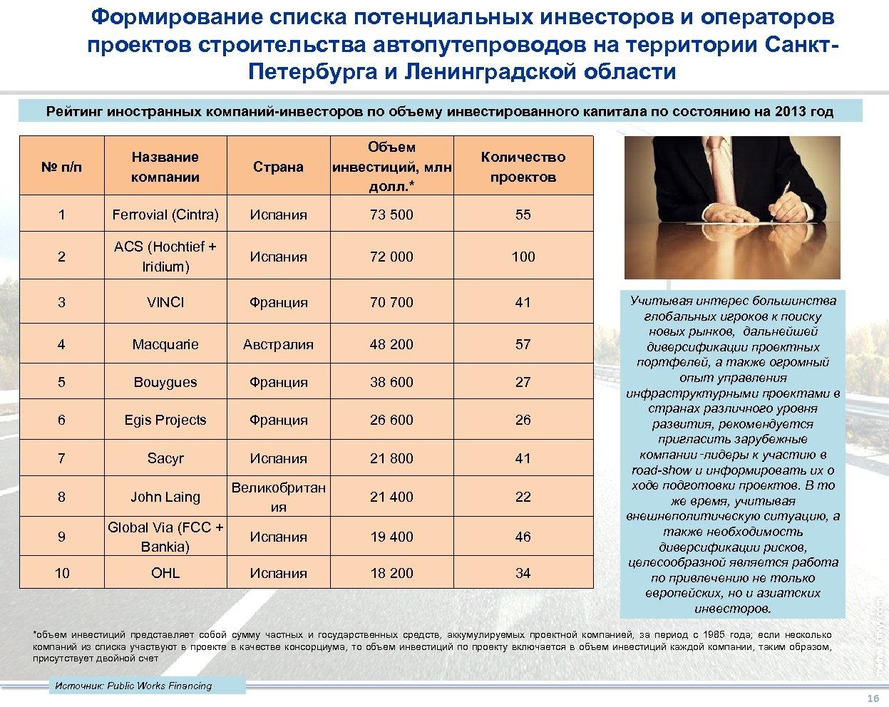 Формирование списка потенциальных инвесторов и операторов проектов строительства автопутепроводов на территории Санкт. Петербурга и