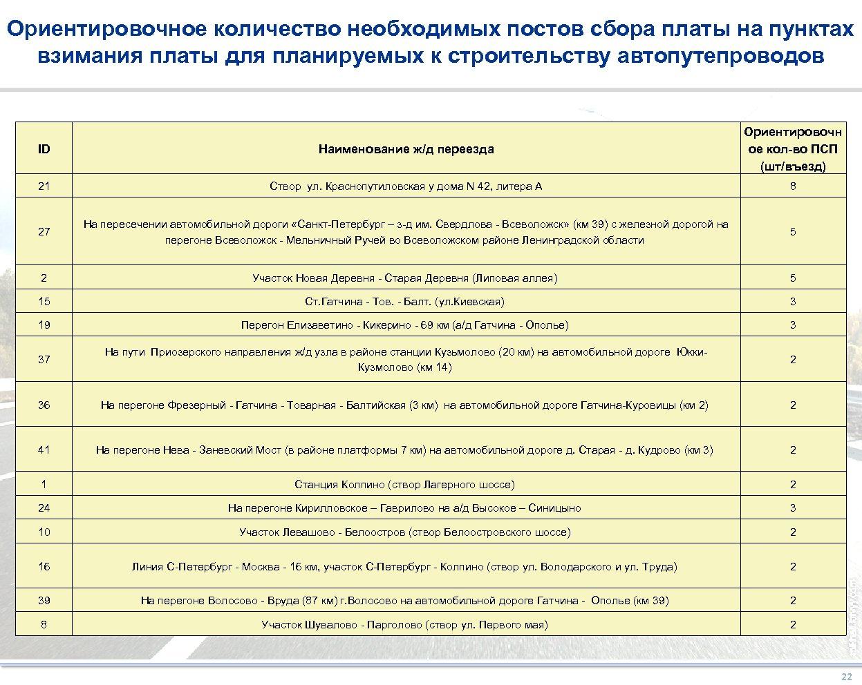 Ориентировочное количество необходимых постов сбора платы на пунктах взимания платы для планируемых к строительству