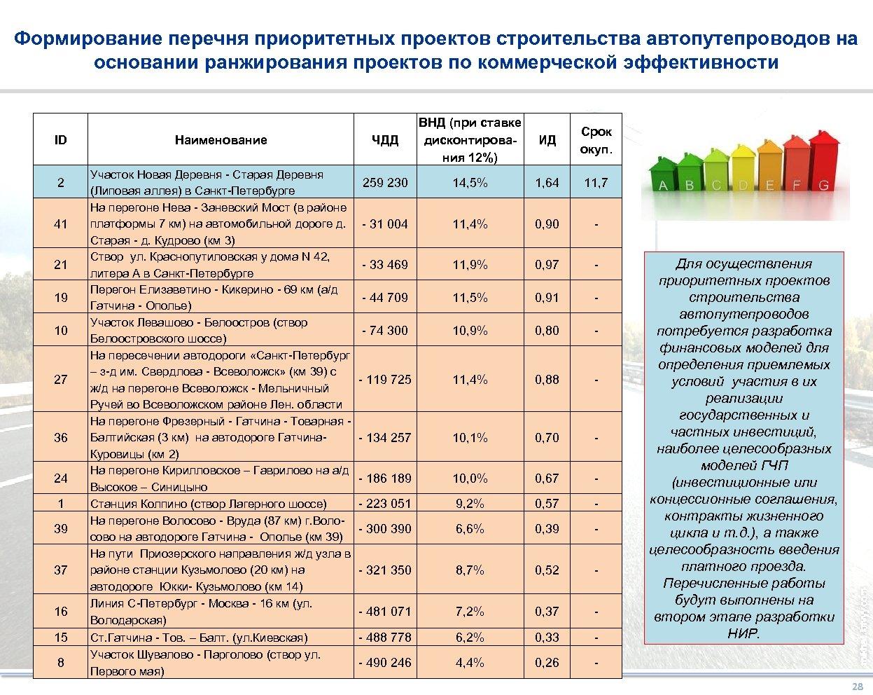 Формирование перечня приоритетных проектов строительства автопутепроводов на основании ранжирования проектов по коммерческой эффективности ID