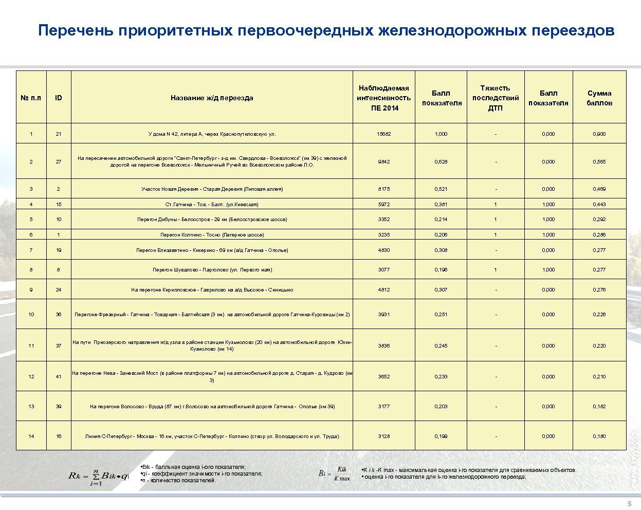 Перечень приоритетных первоочередных железнодорожных переездов № п. п 1 2 Название ж/д переезда Наблюдаемая