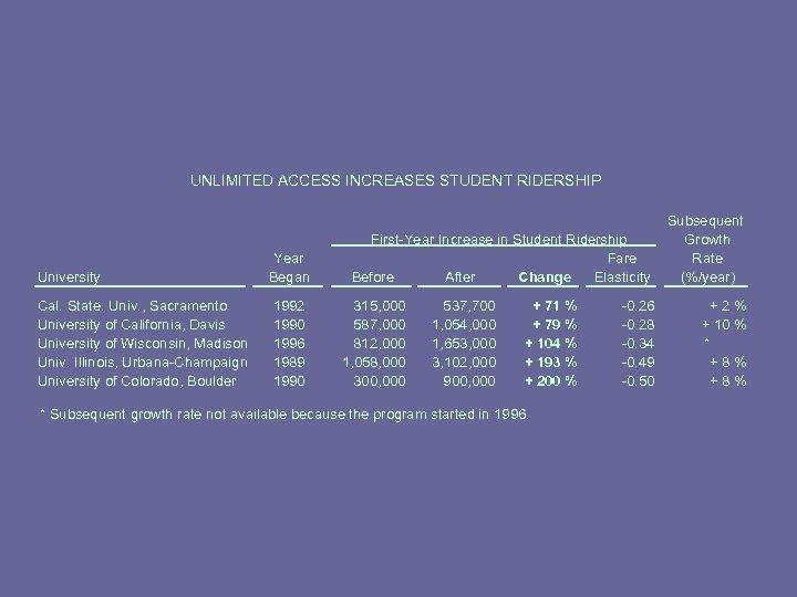 UNLIMITED ACCESS INCREASES STUDENT RIDERSHIP University Cal. State. Univ. , Sacramento University of California,