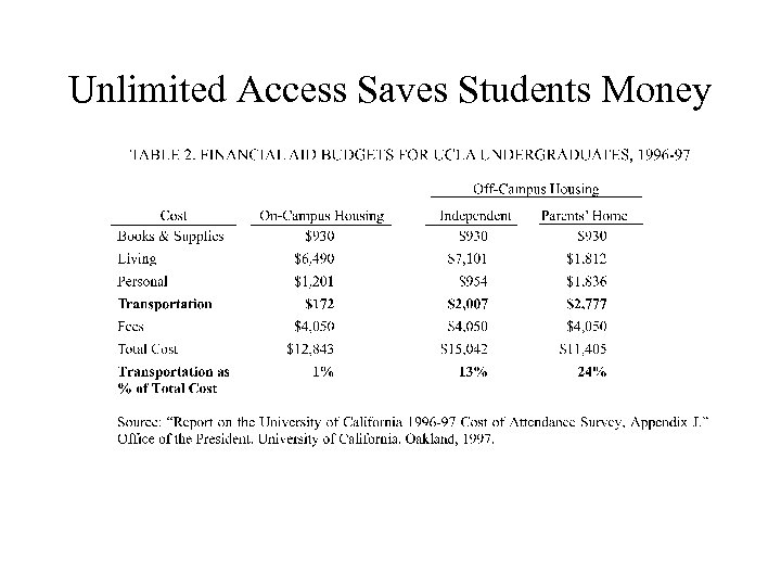 Unlimited Access Saves Students Money