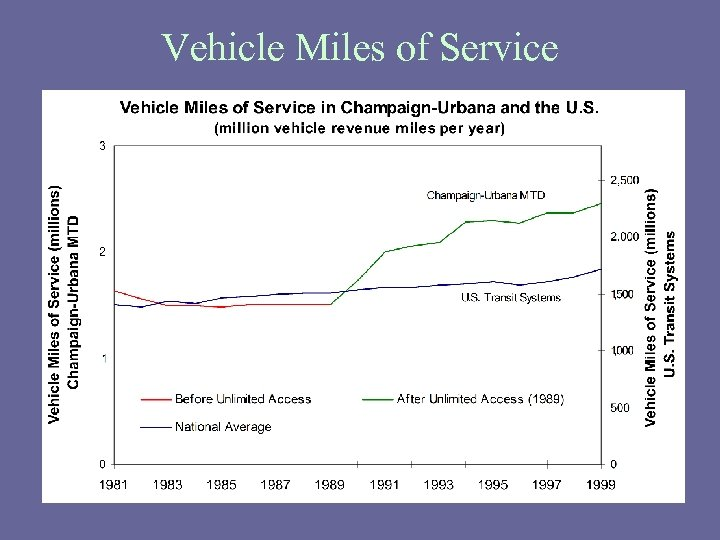 Vehicle Miles of Service