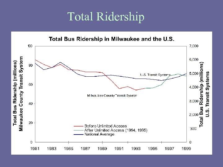 Total Ridership