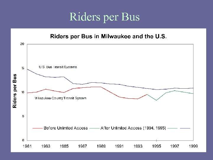 Riders per Bus
