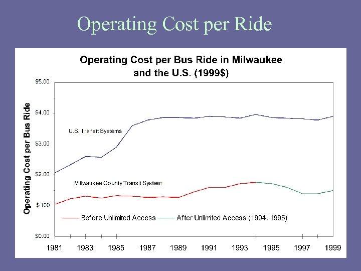 Operating Cost per Ride