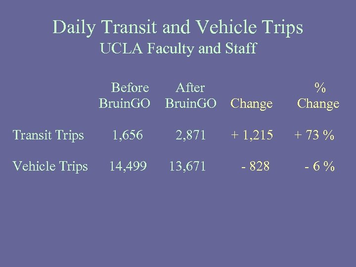 Daily Transit and Vehicle Trips UCLA Faculty and Staff Before Bruin. GO After Bruin.