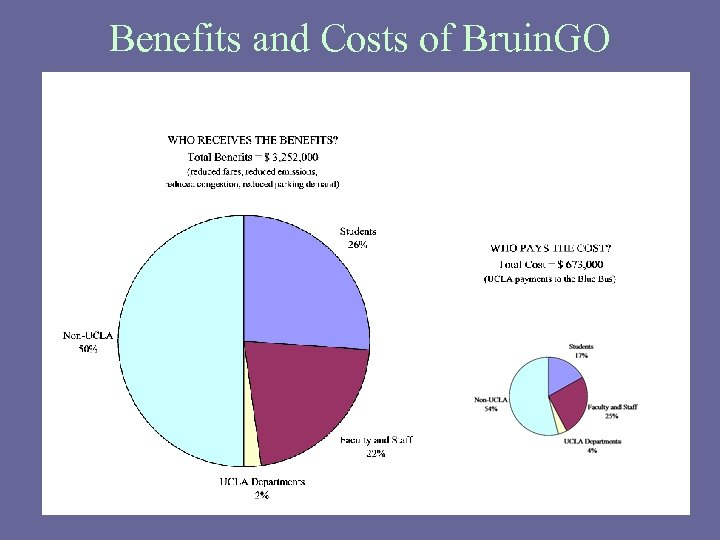 Benefits and Costs of Bruin. GO
