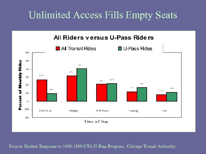 Unlimited Access Fills Empty Seats Source: Student Response to 1998 -1999 CTA U-Pass Program.