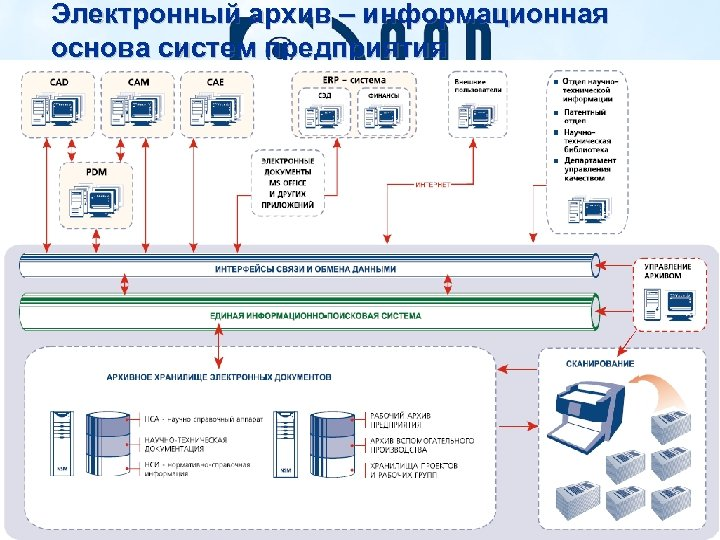 Электронный архив – информационная основа систем предприятия