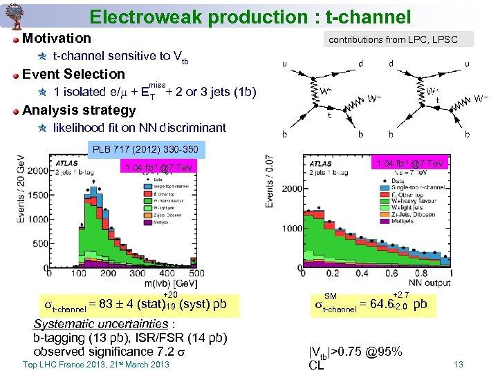 Electroweak production : t-channel Motivation contributions from LPC, LPSC t-channel sensitive to Vtb Event