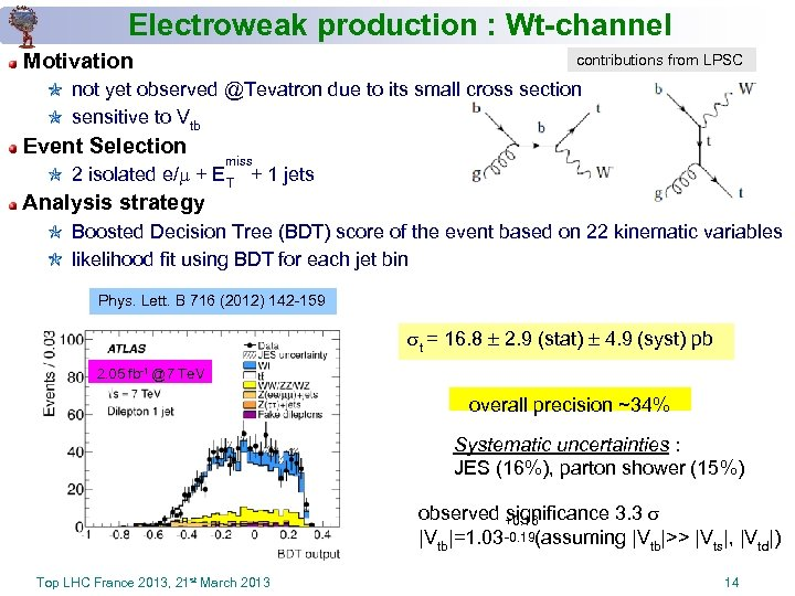 Electroweak production : Wt-channel Motivation contributions from LPSC not yet observed @Tevatron due to