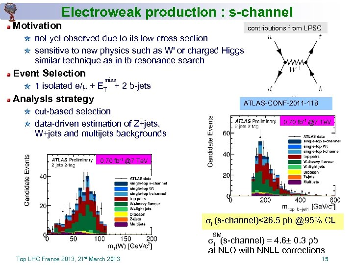 Electroweak production : s-channel Motivation not yet observed due to its low cross section