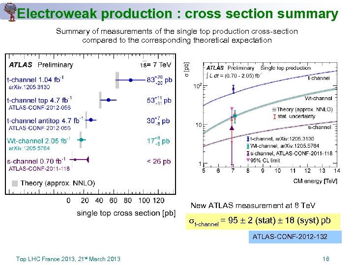 Electroweak production : cross section summary Summary of measurements of the single top production