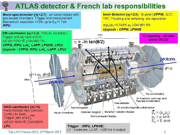 ATLAS detector & French lab responsibilities Inner Detector (| |<2. 5) : Si pixel