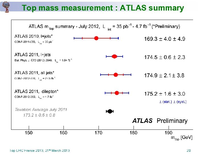 Top mass measurement : ATLAS summary Top LHC France 2013, 21 st March 2013
