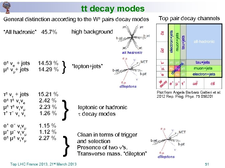 tt decay modes General distinction according to the W± pairs decay modes high background