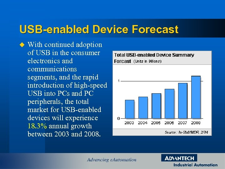 USB-enabled Device Forecast u With continued adoption of USB in the consumer electronics and