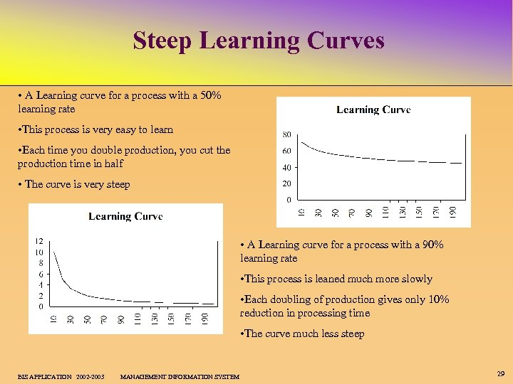 pizza store layout simulation and learning curve theory In the pizza store layout simulation i will examine, identify, and discuss points of process performance and metrics within the pizza business the objectives of this assignment are to apply learning curve theory to increase individual and organizational performance and to evaluate a process by applying.