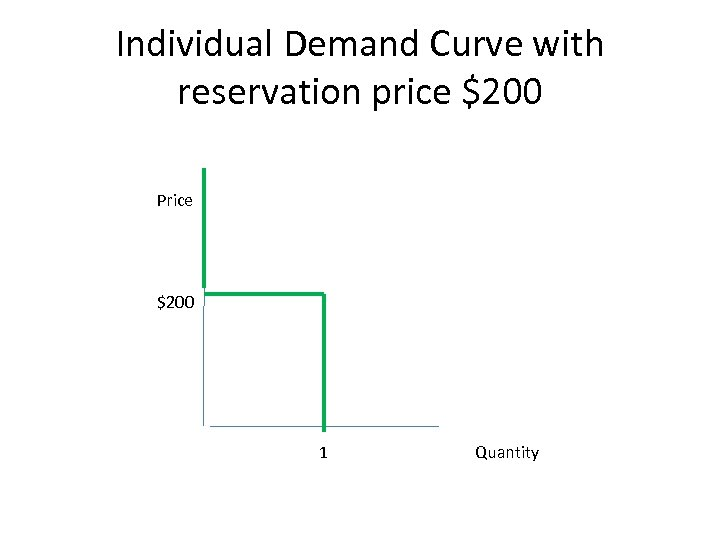 Individual Demand Curve with reservation price $200 Price $200 1 Quantity
