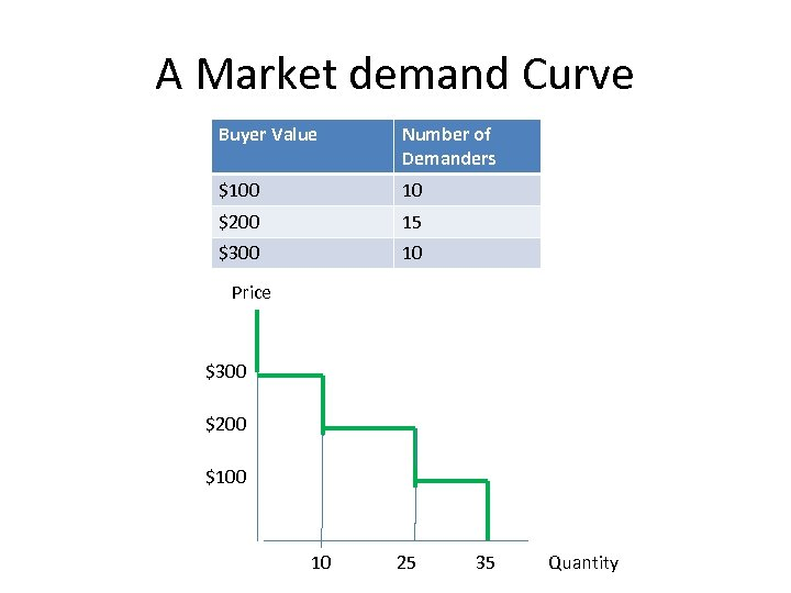 A Market demand Curve Buyer Value Number of Demanders $100 10 $200 15 $300