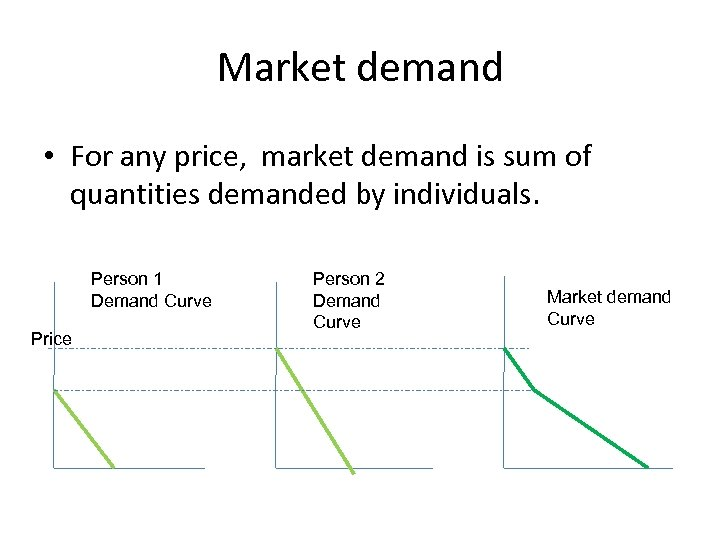 Market demand • For any price, market demand is sum of quantities demanded by
