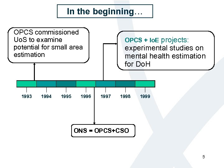 In the beginning… OPCS commissioned Uo. S to examine potential for small area estimation