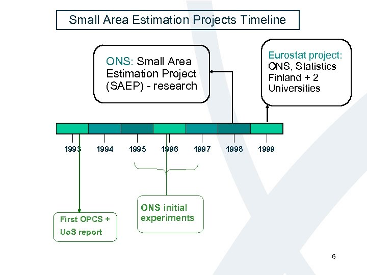 Small Area Estimation Projects Timeline Eurostat project: ONS, Statistics Finland + 2 Universities ONS: