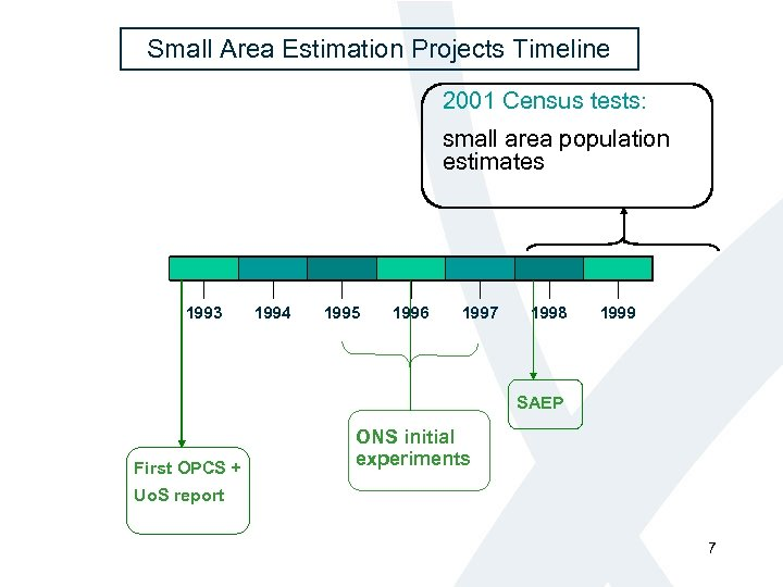 Small Area Estimation Projects Timeline 2001 Census tests: small area population estimates 1993 1994