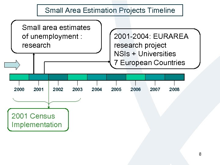 Small Area Estimation Projects Timeline Small area estimates of unemployment : research 2000 2001