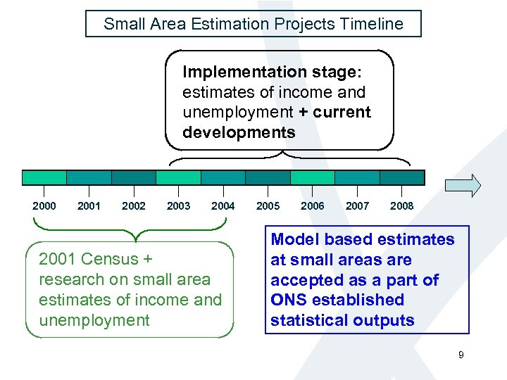 Small Area Estimation Projects Timeline Implementation stage: estimates of income and unemployment + current