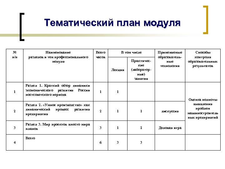 Тематический план модуля № п/п Наименование разделов и тем профессионального модуля Всего часов В