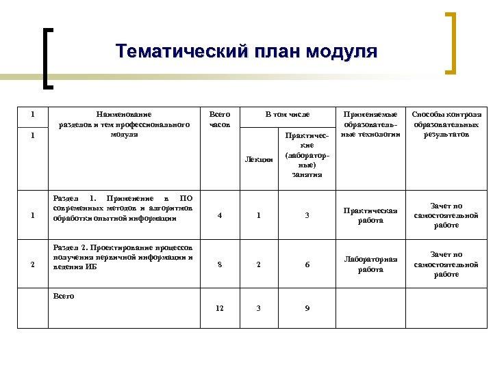 Тематический план модуля 1 1 Наименование разделов и тем профессионального модуля Всего часов В