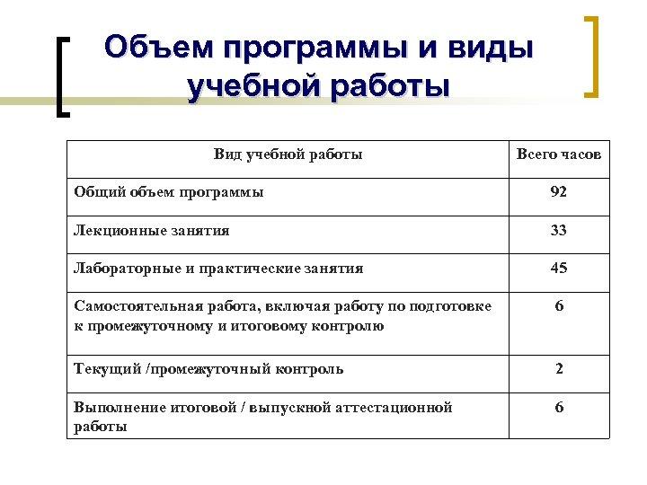Объем программы и виды учебной работы Вид учебной работы Всего часов Общий объем программы