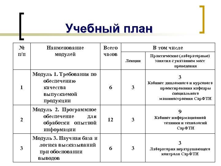 Учебный план № п/п Наименование модулей Всего часов В том числе Лекции 1 Модуль