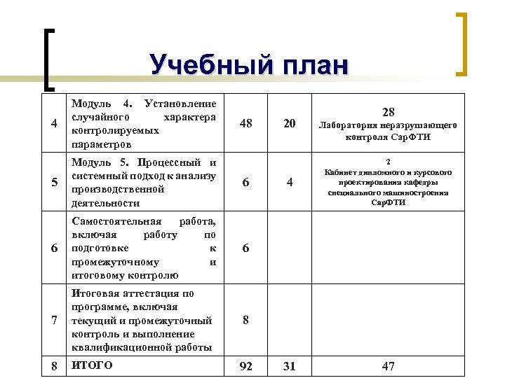 Учебный план 4 Модуль 4. Установление случайного характера контролируемых параметров 5 Модуль 5. Процессный