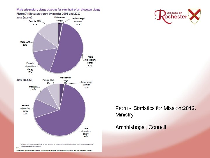 From - Statistics for Mission: 2012. Ministry Archbishops', Council