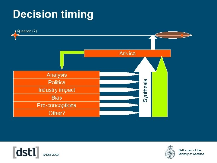 Decision timing Question (? ) Analysis Politics Industry impact Bias Pre-conceptions Other? © Dstl
