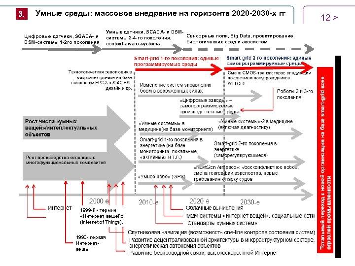 3. Умные среды: массовое внедрение на горизонте 2020 -2030 -х гг Цифровые датчики, SCADА-
