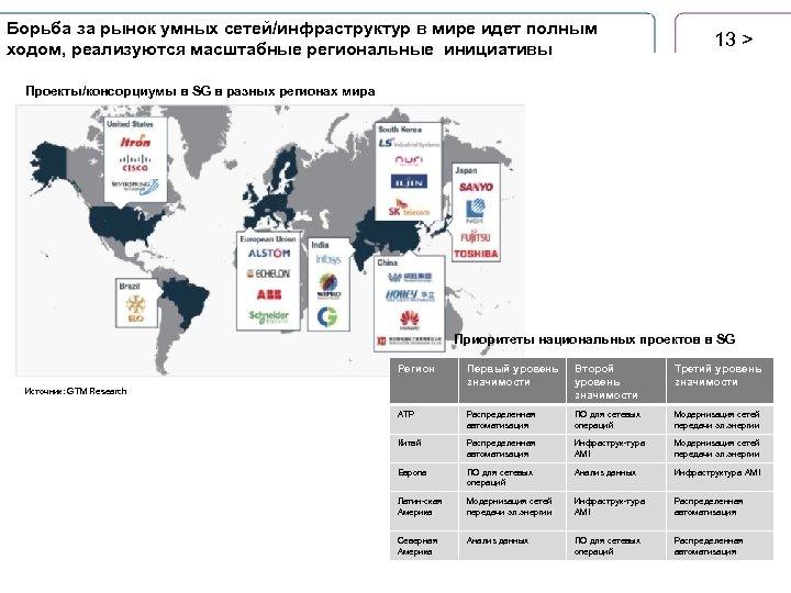 Борьба за рынок умных сетей/инфраструктур в мире идет полным ходом, реализуются масштабные региональные инициативы