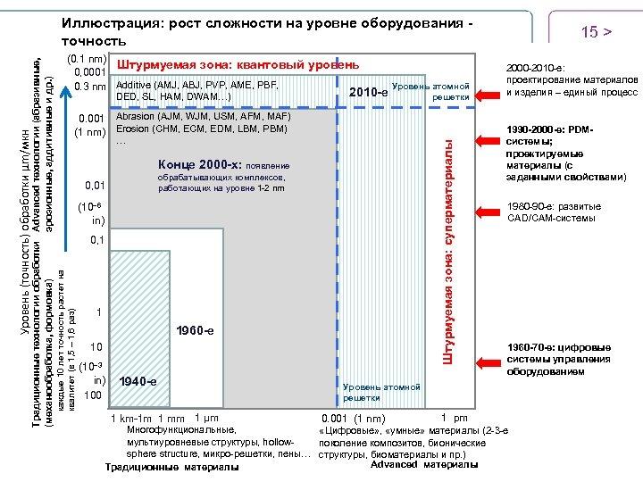 (0. 1 nm) Штурмуемая зона: квантовый уровень 0, 0001 0. 3 nm Additive (AMJ,