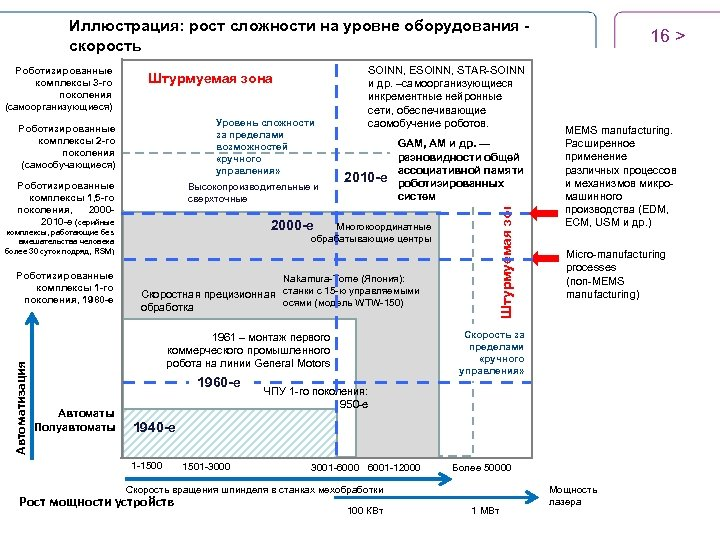 Иллюстрация: рост сложности на уровне оборудования скорость Штурмуемая зона Уровень сложности за пределами возможностей