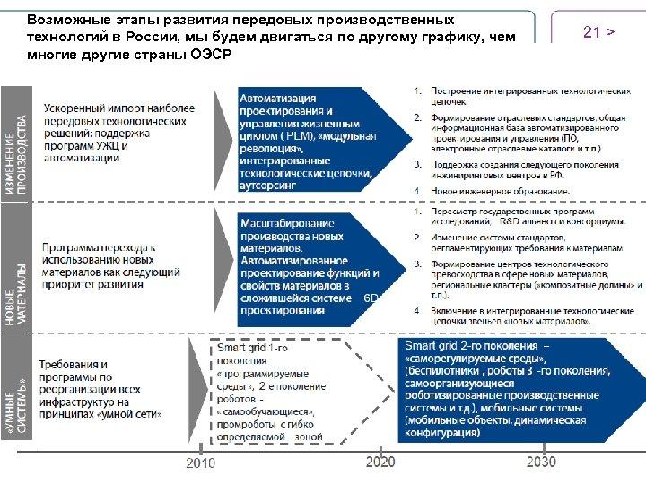 Возможные этапы развития передовых производственных технологий в России, мы будем двигаться по другому графику,