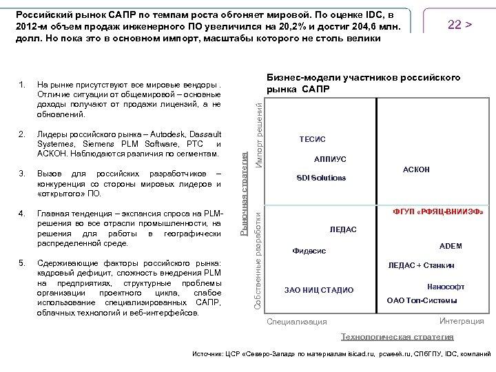 Российский рынок САПР по темпам роста обгоняет мировой. По оценке IDC, в 2012 -м