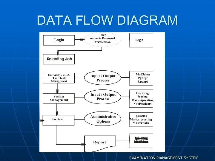 DATA FLOW DIAGRAM EXAMINATION MANAGEMENT SYSTEM